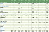 Alor Setar ETS Timetable Northbound trains >>>
