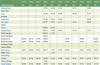 Alor Setar ETS Timetable Southbound trains >>>