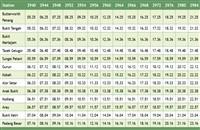 Alor Setar Komuter Timetable Northbound Trains >>>