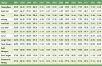 Alor Setar Komuter Timetable Southbound Trains >>>