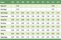 Bagan Serai Komuter schedule southbound >>>