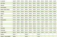 KTM Komuter timetable from KL Sentral to Tampin >>>