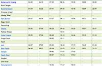 Full Bukit Mertajam to KL ETS Schedule