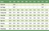 Bukit Mertajam Padang Rengas Komuter schedule