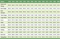 Bukit Tengah Komuter schedule northbound >>>