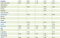 Full ETS KL to Butterworth Train Schedule