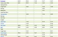 Full KL to Padang Besar ETS Schedule