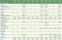 ETS Train schedule north bound routes >