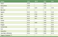 Gemas to JB train timetable