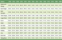 Gurun Komuter train schedule northbound (ke utara) >>>