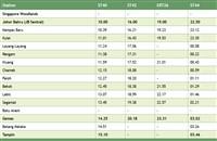 JB Gemas train timetable