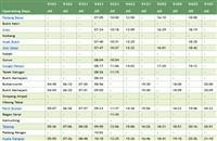 The southbound Kajang ETS Timetable from Pdg. Besar - Butterworth - Ipoh - Kuala Lumpur - Gemas >>>