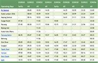 KL Sentral to Batu Gajah ETS timetable >