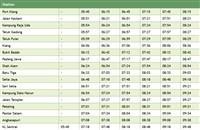 Tg. Malim - KL Sentral to Batu Tiga Komuter train timetable >