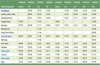 KL Sentral to Kampar ETS timetable >>>