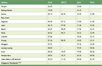 Kluang Train Schedule Southbound >>>