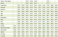 Nilai KTM Komuter schedule northbound >>>