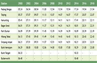 Padang Rengas Komuter schedule northbound >>>