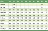 Padang Rengas Komuter schedule southbound >>>