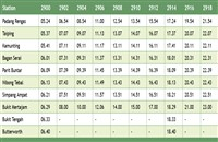 Padang Rengas - Bukit Mertajam - Butterworth Komuter Timetable >>>
