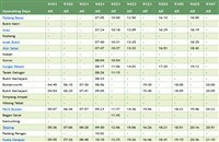 Perlis ETS Timetable southbound (Ke Selatan) >>>
