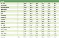 Port Klang to Kepong Sentral to Tanjung Malim Komuter schedule >