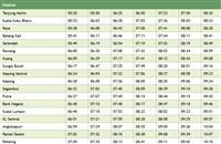 Full Rawang to KL Sentral KTM Komuter schedule >>>
