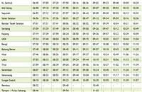 Rembau KTM Komuter schedule southbound >