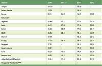 Segamat train schedule southbound >>>
