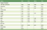 Segamat train schedule northbound >>>