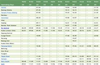 Seremban ETS timetable northbound >>>