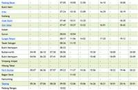 Full Sungai Petani to KL ETS Schedule