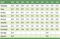 Taiping KTM Komuter Train Schedule Northbound (Ke Utara) >>>