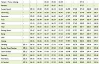 Tampin to KL Sentral Komuter Schedule >>>