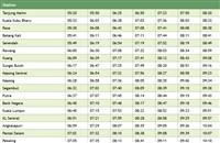 Tanjung Malim Komuter schedule southbound >>>