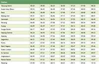 Tanjung Malim to Port Klang Komuter timetable >