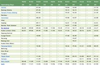 TBS ETS timetable northbound >