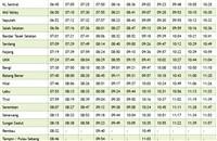 UKM Komuter schedule southbound trains >>>