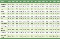 Gurun Komuter train schedule southbound (ke selatan) >>>
