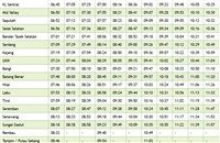 Kajang KTM Komuter schedule southbound >>>