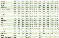 Nilai KTM Komuter schedule southbound >>>