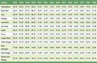 Padang Besar to Butterworth Komuter Train schedule