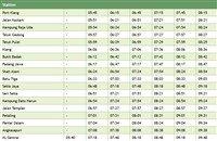 Port Klang to Tanjung Malim KTM Komuter timetable >
