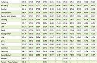 Sg. Gadut KTM Komuter schedule southbound trains >>>