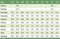 Taiping KTM Komuter Train Schedule Southbound (Ke Selatan) >>>
