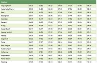 Tanjung Malim to Port Klang Komuter schedule >>>