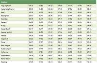 Tanjung Malim to Port Klang Komuter Timetable >>>